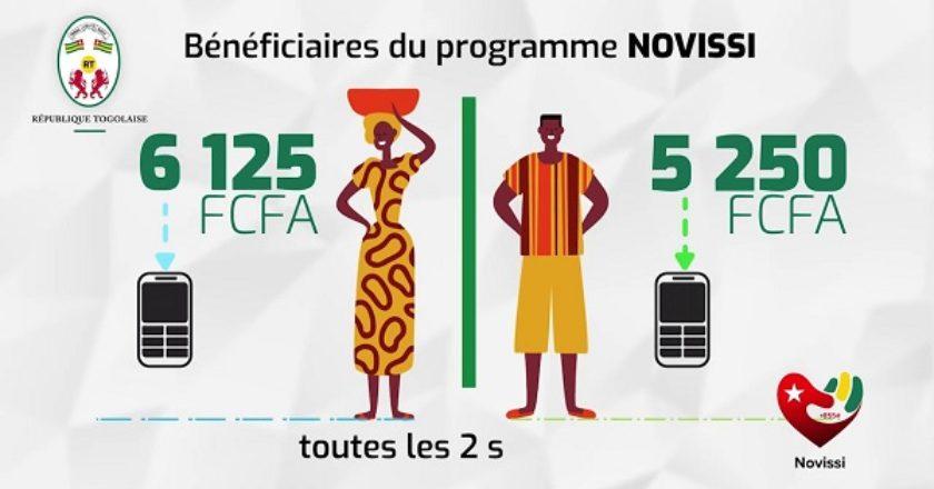 Togo : Couvre-feu levé, pas de Novissi
